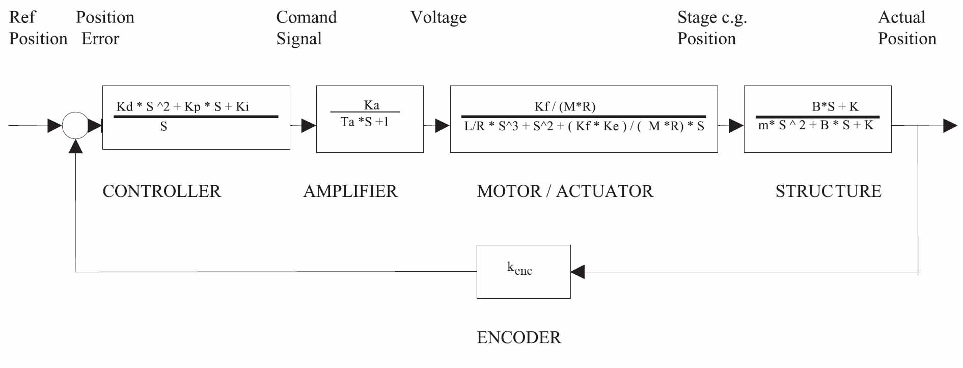Motion Control Systems A Complete Family Of System 101 Speed Brushless Motor Ac Overview Block Diagram Transfer Functions See Section 42 For Parameter Definitions
