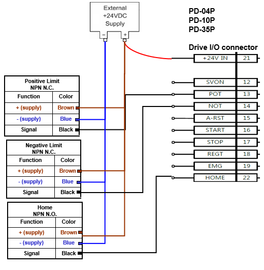 Parker Electromechanical Automation FAQ Site | P Series | P Series ...